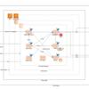 AWS ECS & TerraformによるSansanの統合監視運用とその仕組み