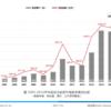 【中国投資家(VC)市況】中国の2016年のベンチャー投資市場は、冷え込んでるのか?