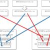 LLVMのバックエンドを作るための第一歩 (10. サブターゲットを追加するためのSubtargetFeature)