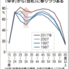 (日経)M字カーブほぼ解消 女性就労7割、30代離職が減少