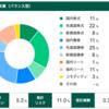 松井証券の投資工房の経過 (第20週, 2020年10月4日)