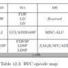 RISC-VのCompression命令仕様について
