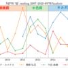 """プロレスにおける""""格""""の数値化試行:新日本プロレス編"""