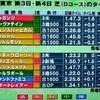 東京競馬&京都競馬の2月6日、7日のレース結果