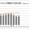 【2020年4月 運用成績】みなし評価額 △87万円。売買することもなく、淡々と様子見してます。