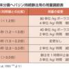 APTT値によるヘパリンの増減調節法