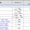 北海道に「いつやってくる大地震、海溝型だったら」津波も大型!