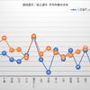 【Jリーグ移籍動向まとめ】2018シーズン J2補強診断 ~2018/2/2時点~