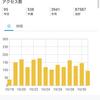 2019.11.01 月初め恒例のブログ運営報告