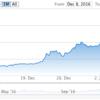 イケダハヤトさんも購入したビットコインが20%急落!なぜ仮想通貨がだめなのか説明します