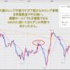 FX米ドル見通しチャート分析|環境認識、初心者へ2020年11月第1週