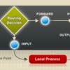 如何让【不支持】代理的网络软件,通过代理进行联网(不同平台的 N 种方法)