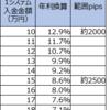 【ループイフダン4・5すくみと裁量の結果】8月4週は2500pips証拠金で年利換算304.3% (すくみ8.6%+裁量295.7%)。すくみ+裁量での実績を載せます。