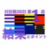 対抗戦 2021 第1週 / 結果とポイント … 早稲田は快勝 帝京は僅差を逃げ切る