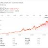 【UL銘柄分析】ユニリーバの株価、配当落ち日、配当利回りは?ADR銘柄はおいしい?