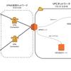 AWS環境にAmazon Linux 2でOpenVPNサーバを構築・運用する