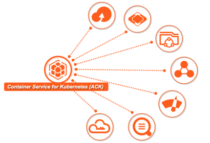 Container Service for Kubernetes (ACK) と Alibaba Cloud プロダクトを連携する Part 2 (Log Service, RAM, DingTalk)