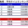 都道府県別平均タイムランキング