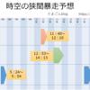 【MU Legend】7/29(日) 時空の狭間暴走予想