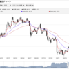 東京銀も上昇気流に乗れるか?