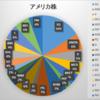 2018年9月末 資産状況(米株)