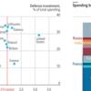 米国とNATO諸国が、防衛費の中身について論争