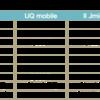 auからUQ mobileにしようと思います 〜下調べ編〜