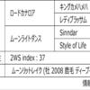 POG2020-2021ドラフト対策 No.79 キョウジ