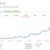 防衛株が上昇し続けている