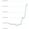 仮想通貨バブル!リップルが急にきた!