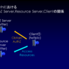 OAuth 2.0でClientのデータをExternal Protected Resourceとして扱う方法