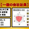 10.一般土木の普通経営者!【一般の会社社長】の職業を攻略する!