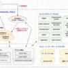 【第1回】基本から始める Azure Database for PostgreSQL 【PostgreSQL (オンプレミス)(1)】