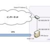 外出先から自宅LANにVPNで繋ぐ