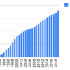 1990年から大東建託を積み立て投資したらどうなるか
