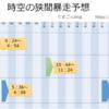 【MU Legend】7/28(土) 時空の狭間暴走予想