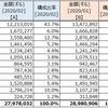 資産状況 (2020年02月末)