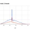 vol.2 SQL初歩的なデータ抽出とグラフ作成