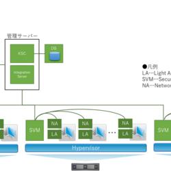 Kaspersky製品ナレッジ 第11回 ~VDIの保護に最適!Kaspersky Security for Virtualization Light Agentの紹介~