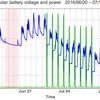 太陽光発電のバッテリー電圧と電力出力のグラフ: 2016/07/11-07/25