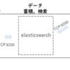 ELK(Elasticsearch/Logstash/Kibana)を使用したSRXファイアウォールのログ分析