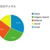 3ヶ月毎日更新し続けたブログ素人の振り返り。検索流入が増加したよ!