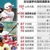 清宮100号「高校通算本塁打」とは KKコンビ起源?