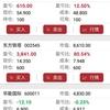 中国株日記、[002230]科大訊飛の株を買いました