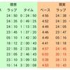 板橋Cityマラソン【振り返り①】