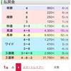 ㊗️今週も的中‼️京都大賞典(GⅡ)結果