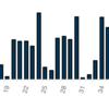 chartjsで棒グラフの作り方メモ
