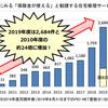 【詐欺】火災保険の申請代行サポート業者によるトラブル急増!