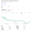 wealthnavi[ウェルスナビ]/AGG iシェアーズ・コア 米国総合債券市場 ETFから分配金を受領(2018年12月)