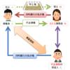 ≪宅建試験対策≫保証債務